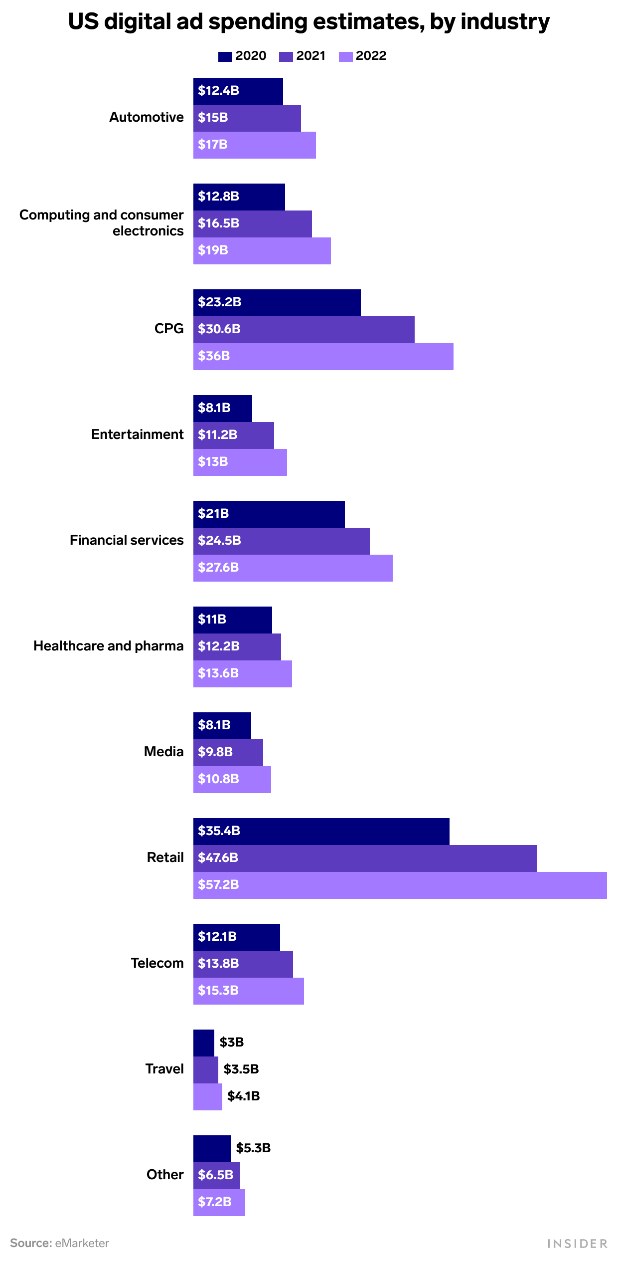 Stacked bar chart of digital ad spending estimates shown over 2019, 2020, and 2021