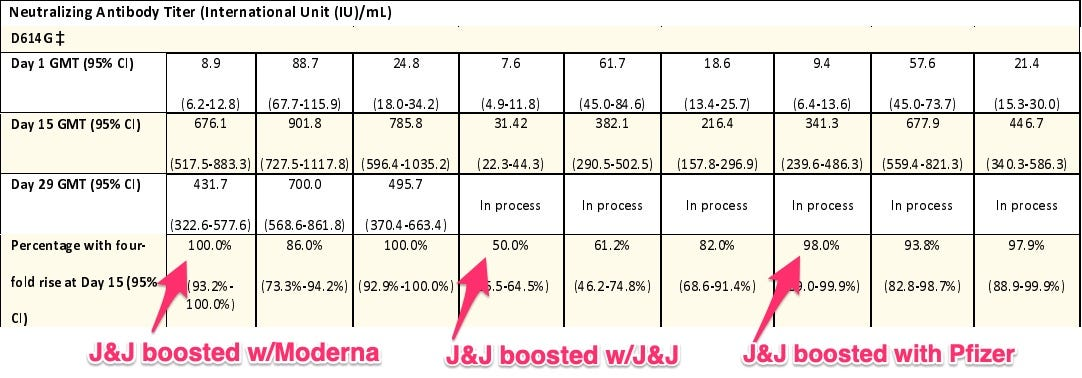 similar graph, showing better response when J&J is boosted with Pfizer, Moderna - rather than J&J again